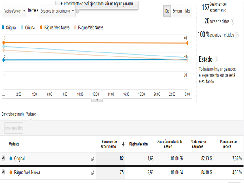 Testeo A/B con Google Analytics